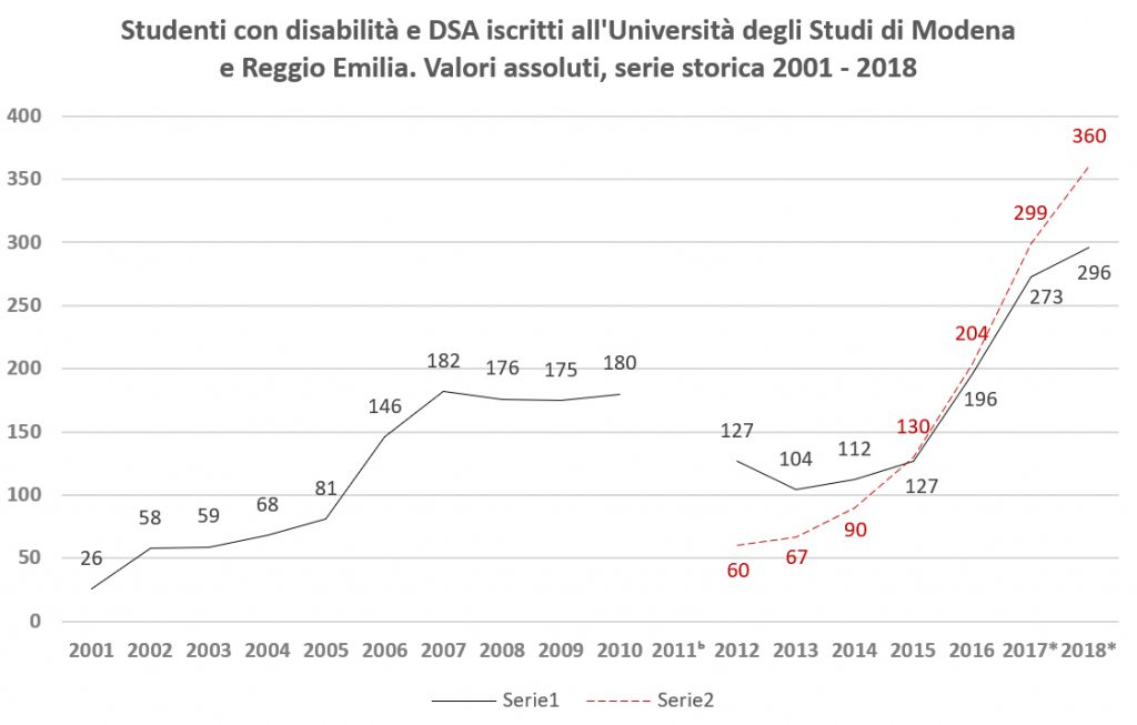 Unimore battistrada nell'accoglienza e nell'inclusione di giovani con disabilità e difficoltà di apprendimento. Dati, esperienze e ricerche