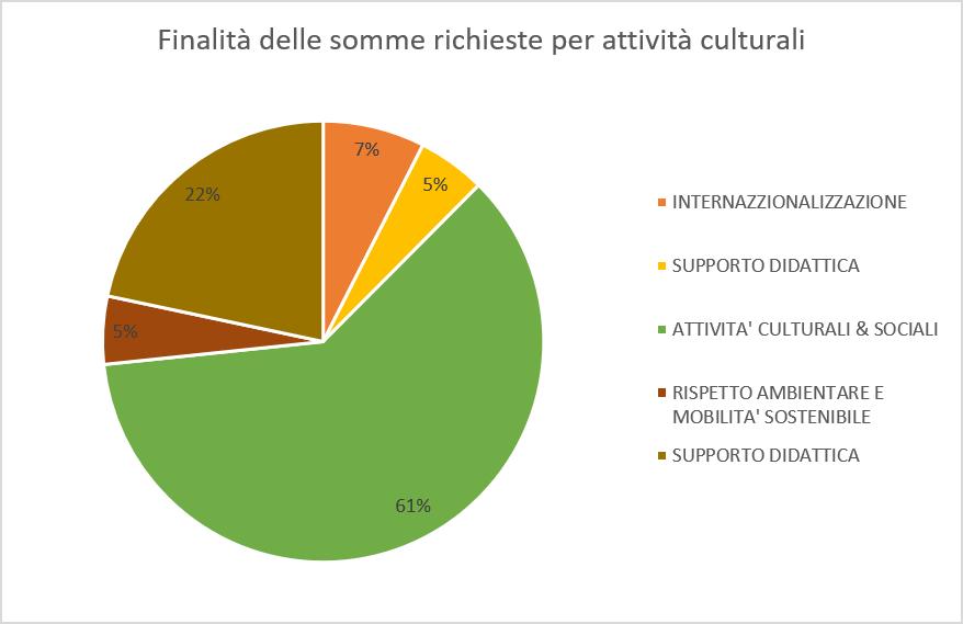 grafico somme per attività culturali